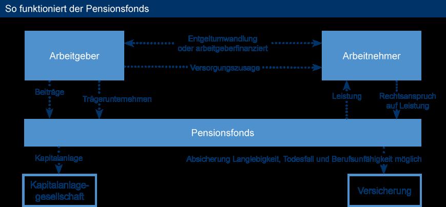 so_funktioniert_der_pensionsfonds