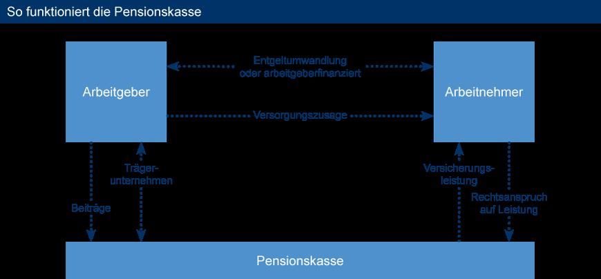 so_funktioniert_die_pensionskasse
